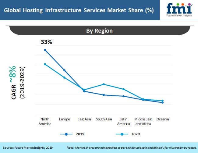 hosting infrastructure services market analysis