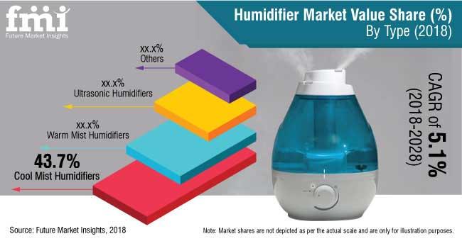 humidifier market