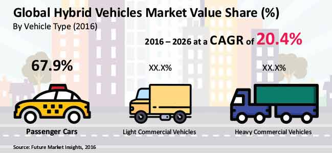 Hybrid Vehicles Market Global Industry Analysis Size