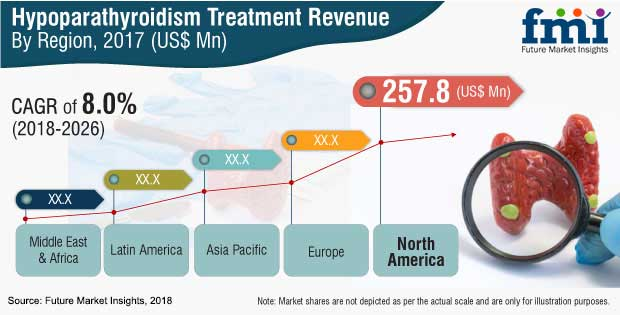 hypoparathyroidism treatment market