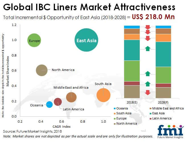 IBC Liners Market Research Report 2021 - Global Forecast till 2026
