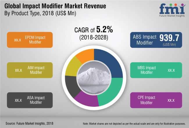 impact modifier market