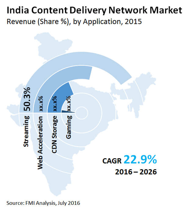 india Content Delivery Network Market_Image for Preview Analysis