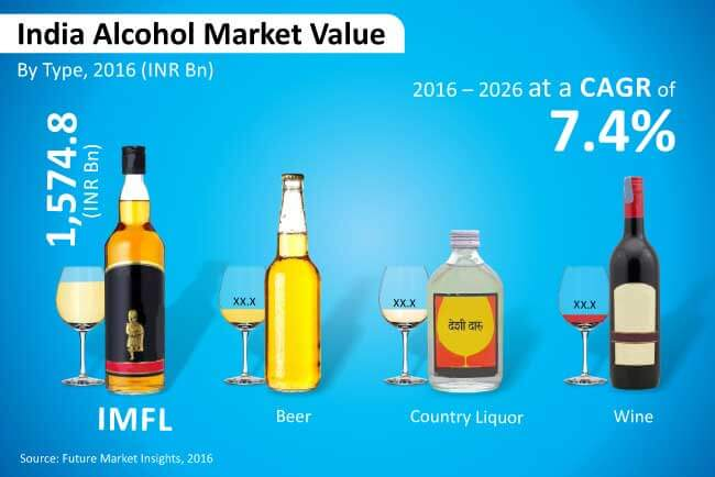 history of liquor industry in india The indian liquor industry comprises the indian made foreign liquor (imfl), country liquor, foreign liquor bottled in origin (bio), illicit alcohol, beer and wine segments the liquor market in india : south india dominates the alcohol market in india.