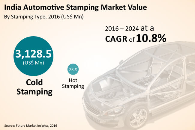 india automotive stamping market_image for preview analysis