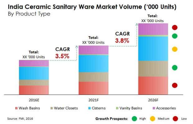 India Ceramic Sanitary Ware Market Worth 57 444 Thousand