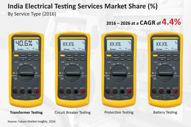 india electrical testing serivces market