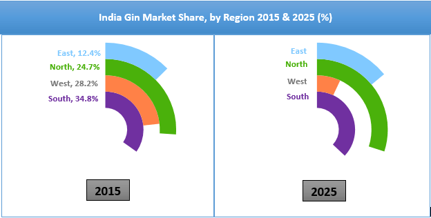 india-gin-market