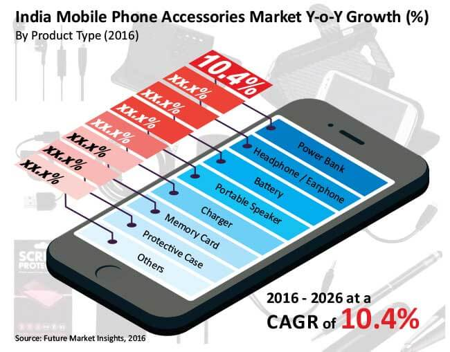 india mobile phone accessories market_Image for preview analysis