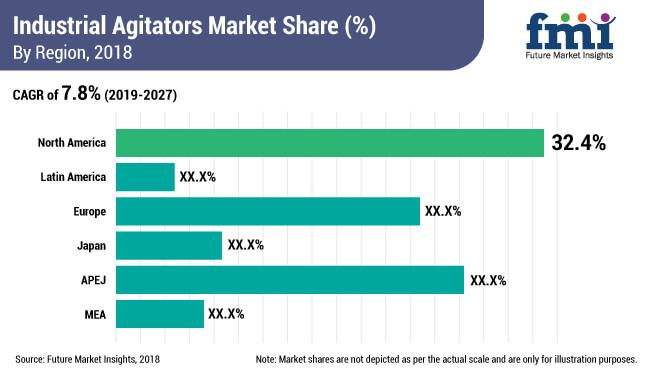 industrial agitators market