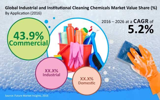 industrial and institutional-cleaning chemicals market