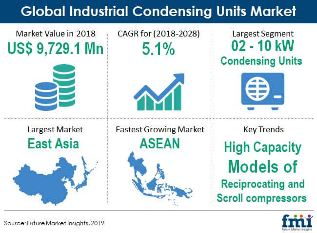 industrial condensing units market snapshot