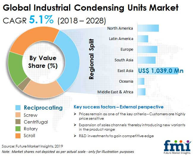 industrial condensing units market