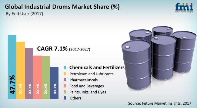 industrial drums market