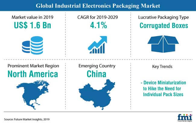 industrial electronics packaging market snapshot