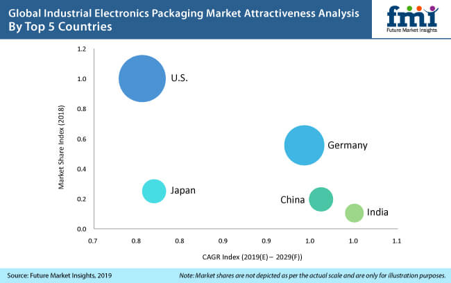 industrial electronics packaging market