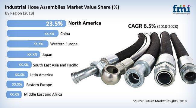 industrial-hose-assemblies-market