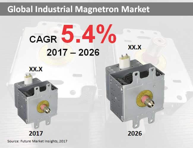 industrial-magnetron-market