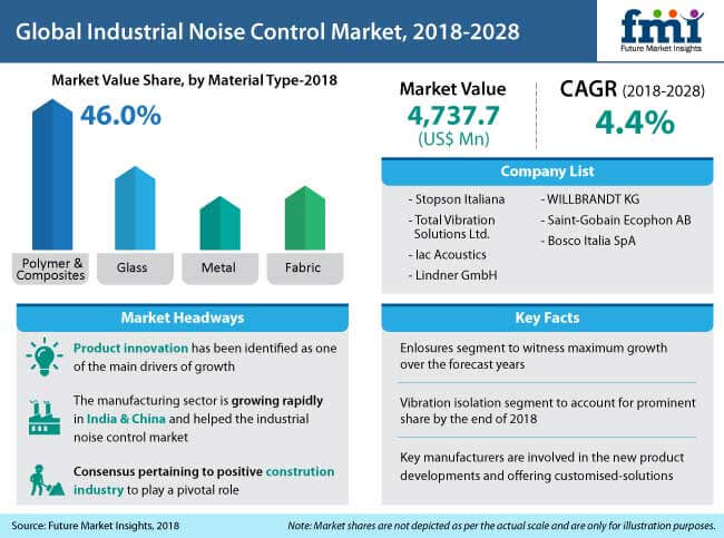 industrial noise control market