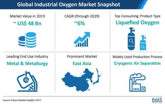 industrial oxygen market snapshot