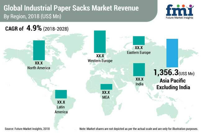 industrial paper sacks market