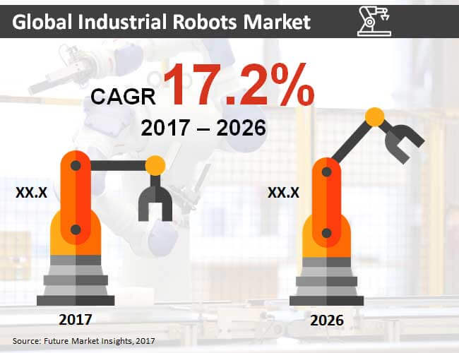 global industrial robotics market report by Global industrial robotics market set for rapid growth, to reach around usd 420 billion by 2020  according to the report, global demand for industrial robotics .