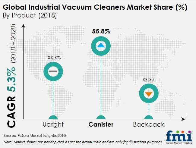 industrial vacuum cleaners industry