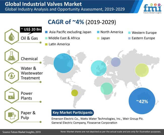 industrial valves market analysis