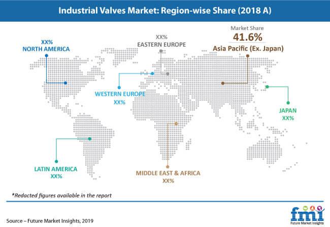 industrial valves market pr image
