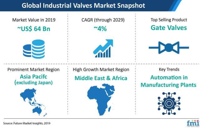 industrial valves snapshot
