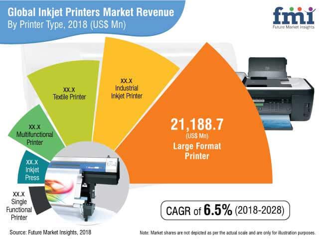 inkjet printers market
