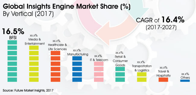 insights engine market