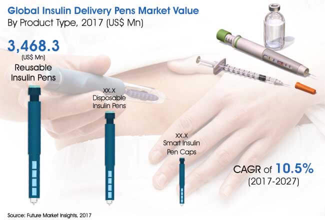 insulin delivery pens market