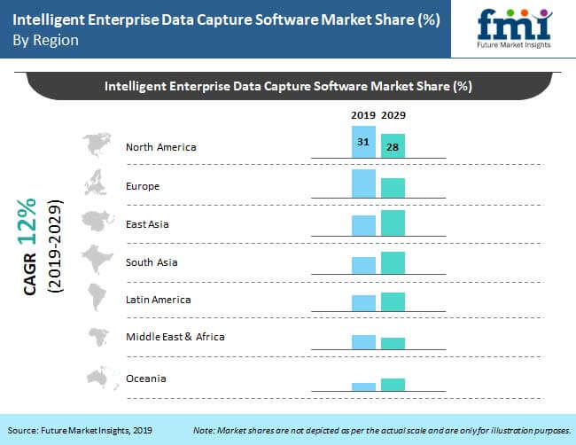 intelligent enterprise data capture software market analysis