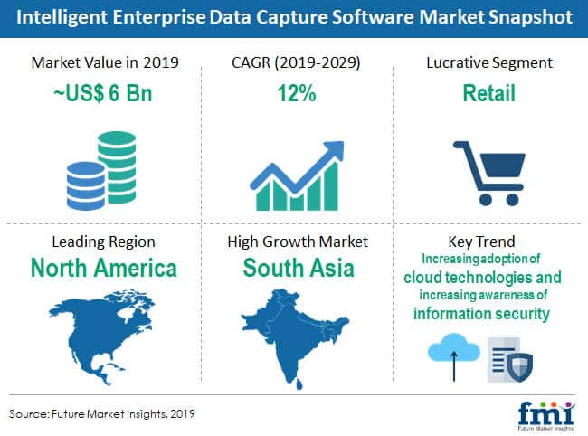 intelligent enterprise data capture software market snapshot
