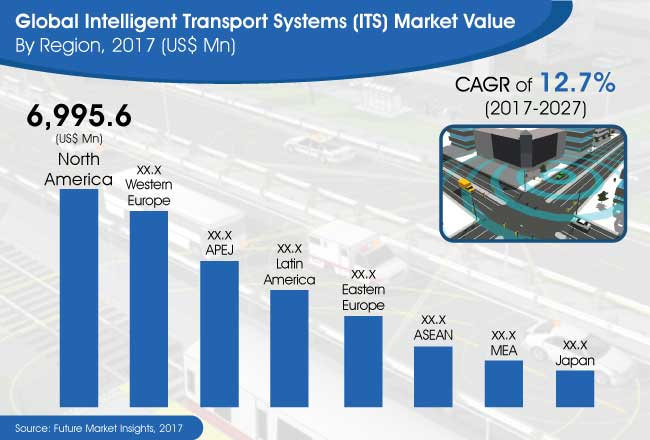 intelligent transport systems market