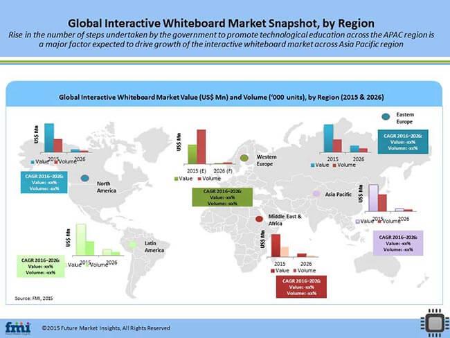 Interactive Whiteboard Market