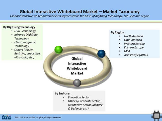 Interactive Whiteboard Market Global Industry Analysis