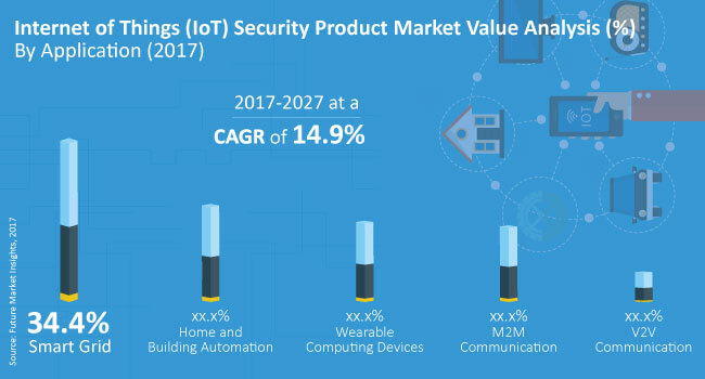internet of things (IoT) security product market