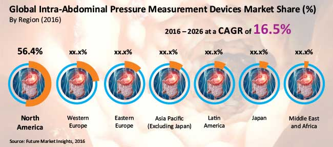 intra abdominal pressure measurement devices