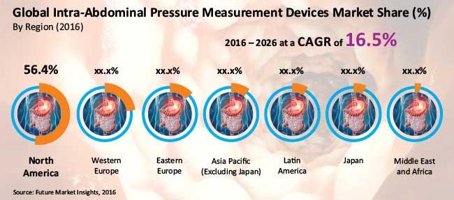 intra abdominal pressure measurement devices