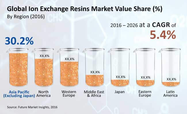 ion exchange resins market_image for preview analysis