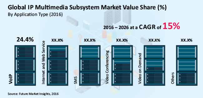 ip multimedia subsystem market