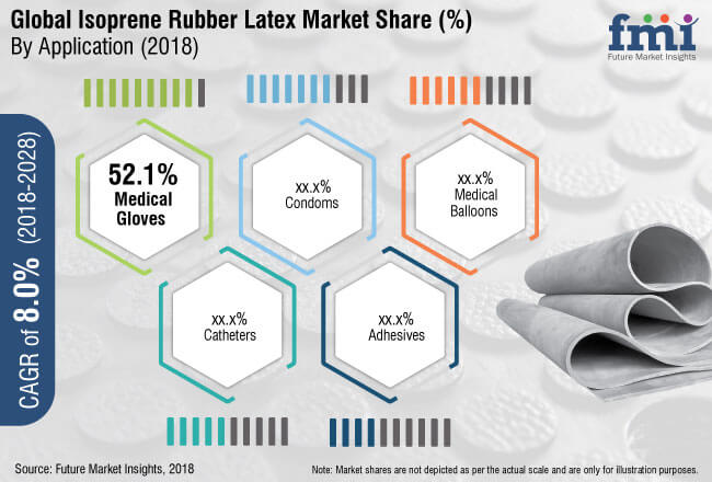 isoprene rubber latex market