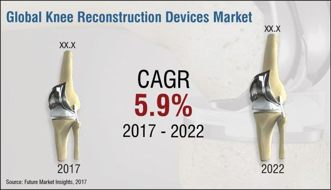 knee reconstruction devices market