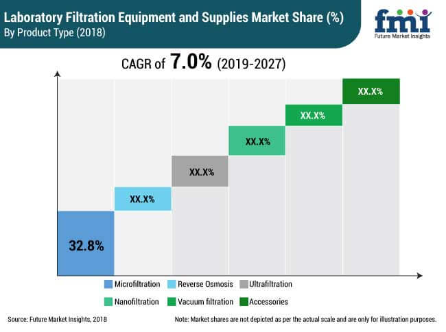 laboratory filtration equipment and supplies market