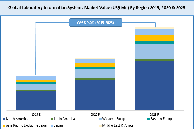 laboratory-information-systems-market
