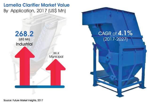 lamella clarifier market