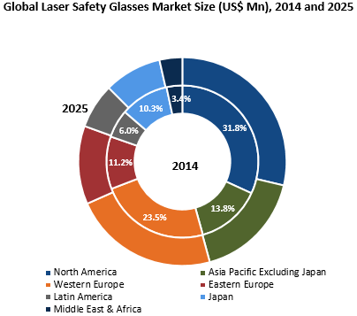 laser safety glasses market to witness robust growth to