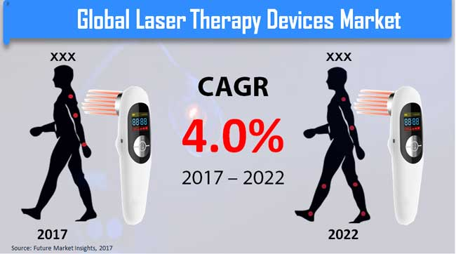 laser therapy devices market
